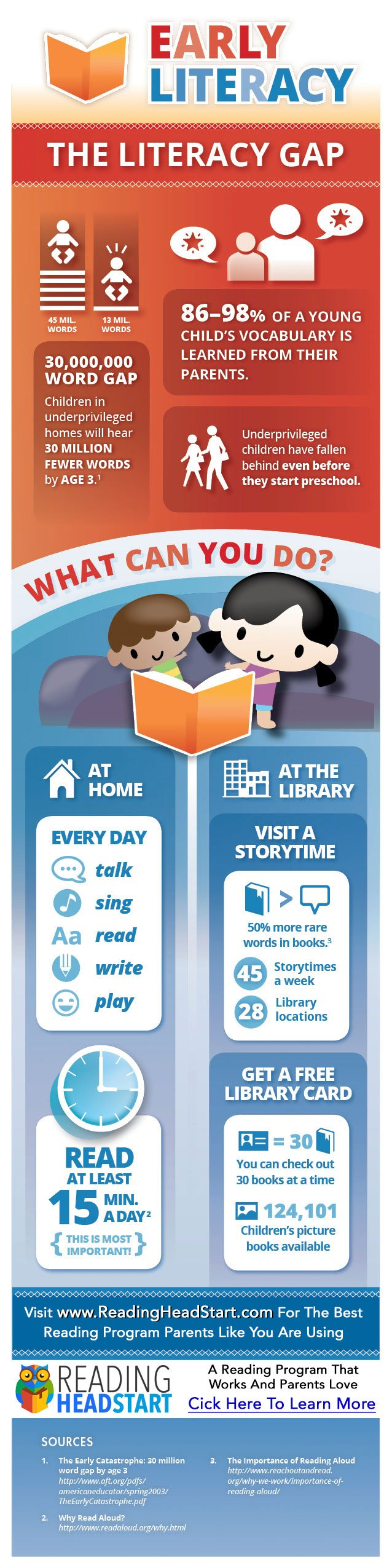 Early literacy How to teach your kid to learn
